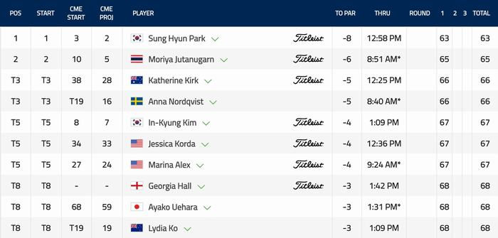 Top golfer dẫn đầu