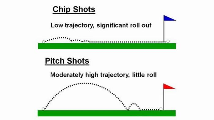 Pitch-Shot-Chip-Shot