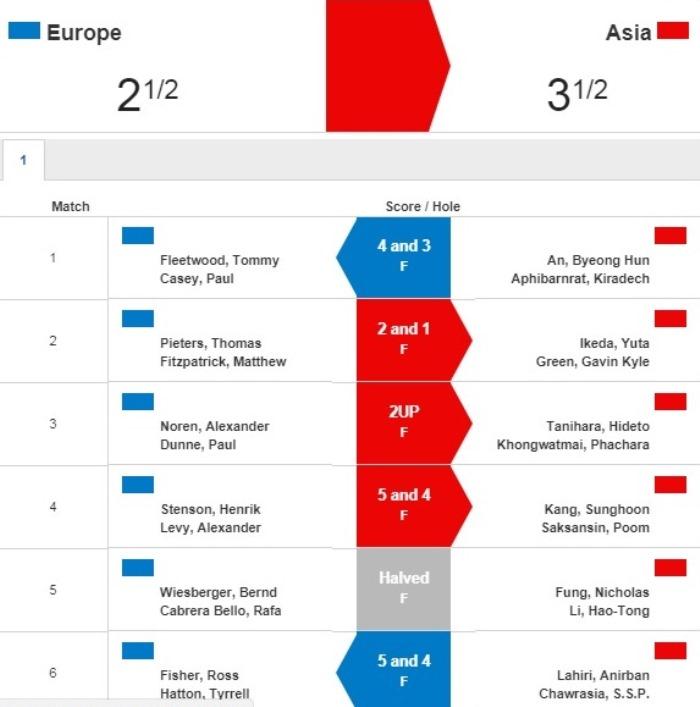 Châu Á dẫn trước 3.5-2.5