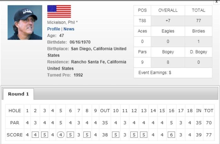 Scorecard của Phil