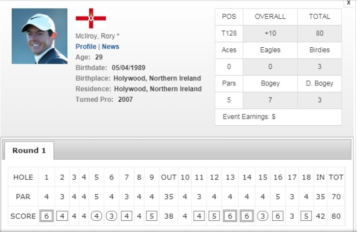 Scorecard của Rory