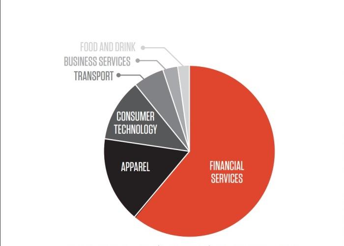 Hợp tác tài trợ cho các giải golf major của các ngành công nghiệp năm 2014 (theo Sports Sponsorship Insider)