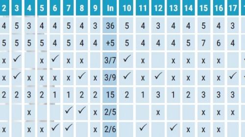 142 Gôn thủ đã quy tụ tại giải 2017 BRG Masters