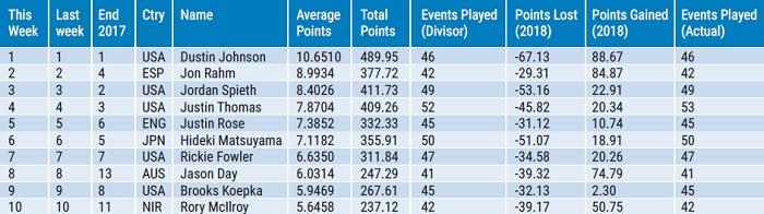 Bảng xếp hạng Golf Thế giới - Tuần 7.2018