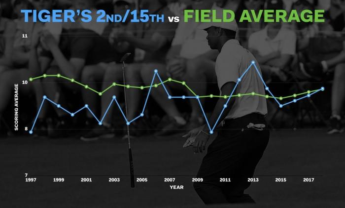Điểm ở hố 2&15 của Tiger so với cả sân đấu
