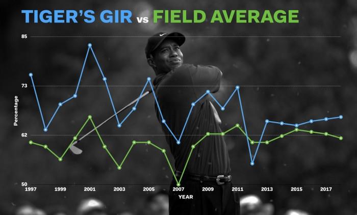 Chỉ số GIR của TIger so với trung bình sân đấu