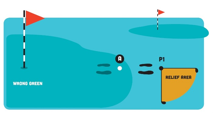 Hình trên thể hiện người chơi đánh tay phải, có quả bóng A nằm trên green sai. Vị trí giải thoát hoàn toàn cho bóng A là P1